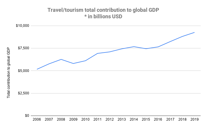 tourism contribution to GDP chart