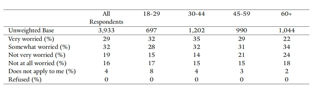 Yale University data table. Worry about access to medical care.